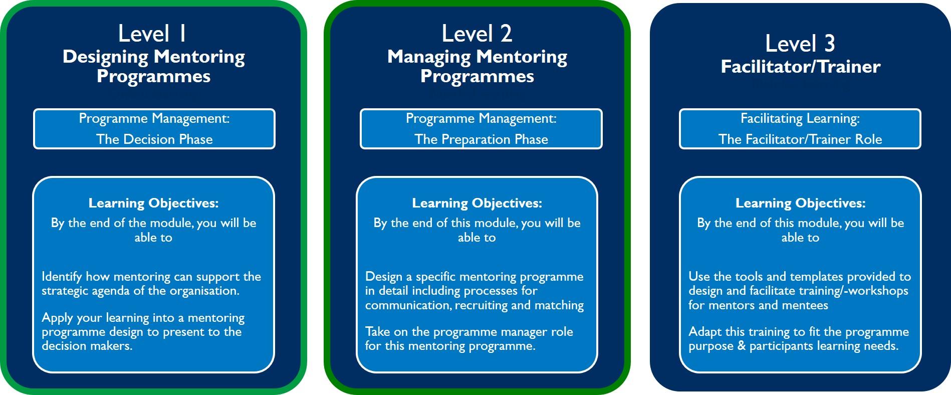 Level 2 programme