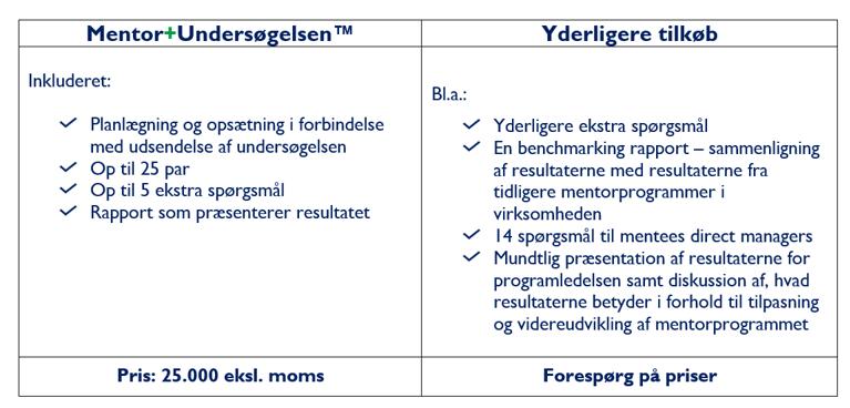 Tabel Mentor+Undersøgelsen priser